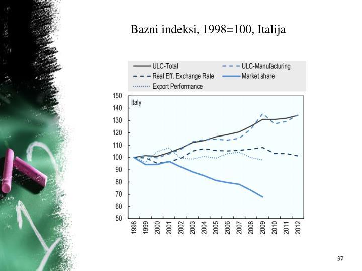 Bazni indeksi, 1998=100, Italija
