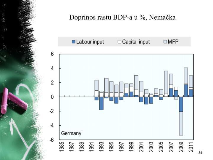 Doprinos rastu BDP-a u %, Nemačka