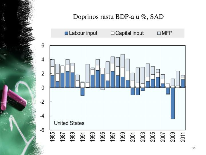 Doprinos rastu BDP-a u %, SAD