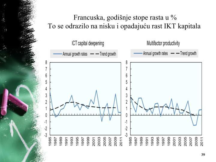 Francuska, godišnje stope rasta u %