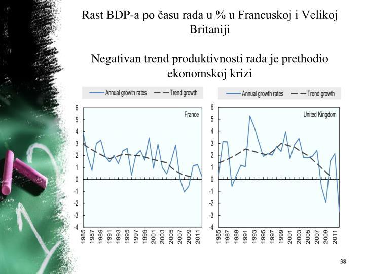 Rast BDP-a po času rada u % u Francuskoj i Velikoj Britaniji