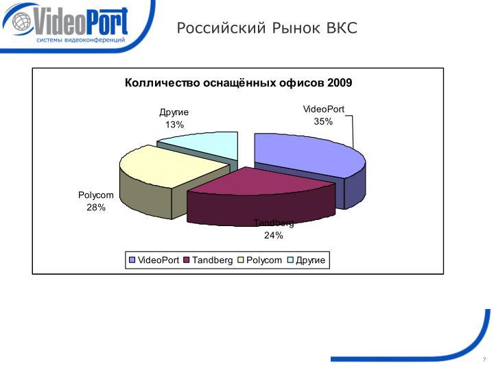 Российский Рынок ВКС