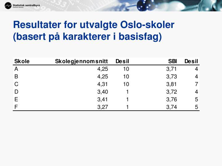 Resultater for utvalgte Oslo-skoler