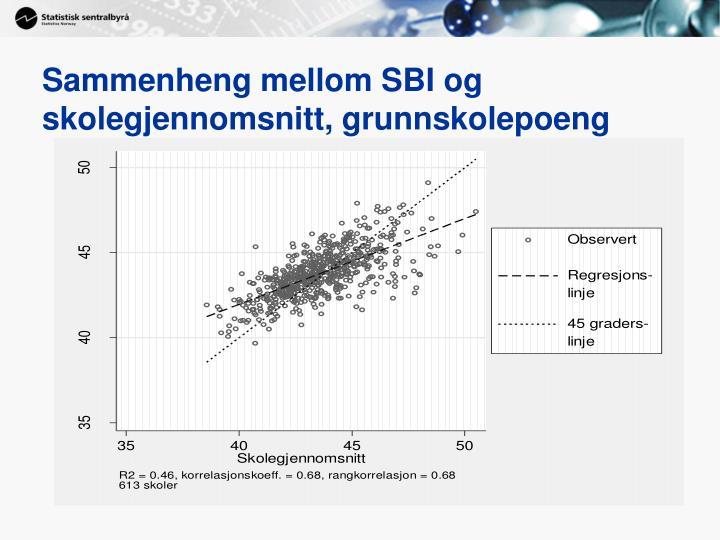 Sammenheng mellom SBI og skolegjennomsnitt, grunnskolepoeng