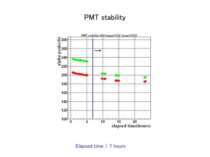 PMT stability