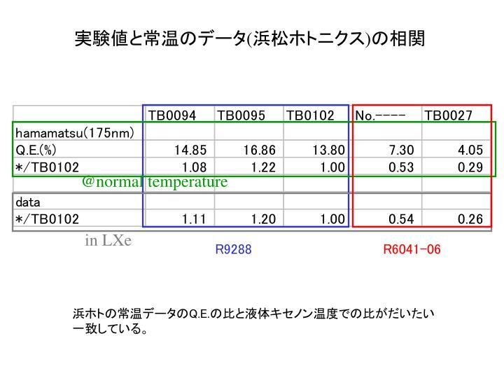 実験値と常温のデータ