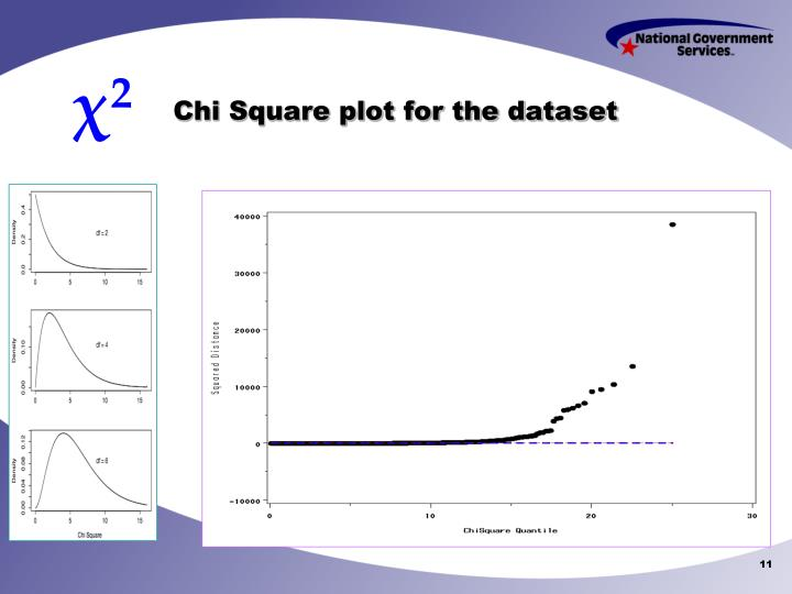Chi Square plot for the dataset