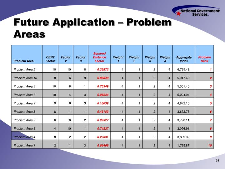 Future Application – Problem Areas