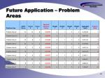 future application problem areas