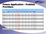 future application problem providers