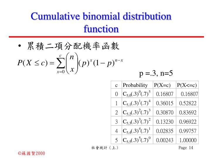 Cumulative binomial distribution function
