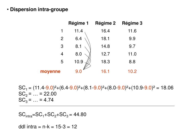 Dispersion intra-groupe