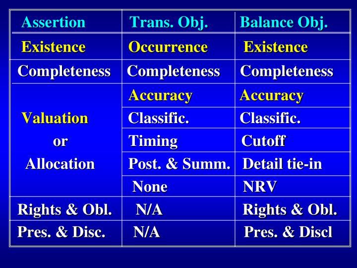 Assertion           Trans. Obj.        Balance Obj.