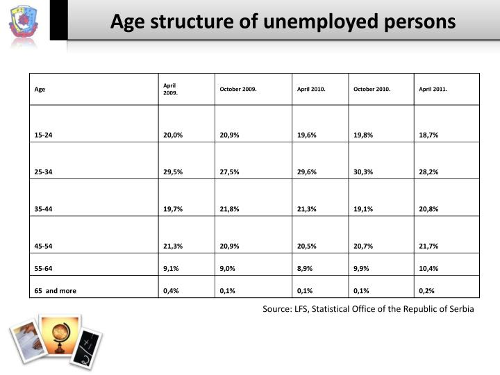 Age structure of unemployed persons