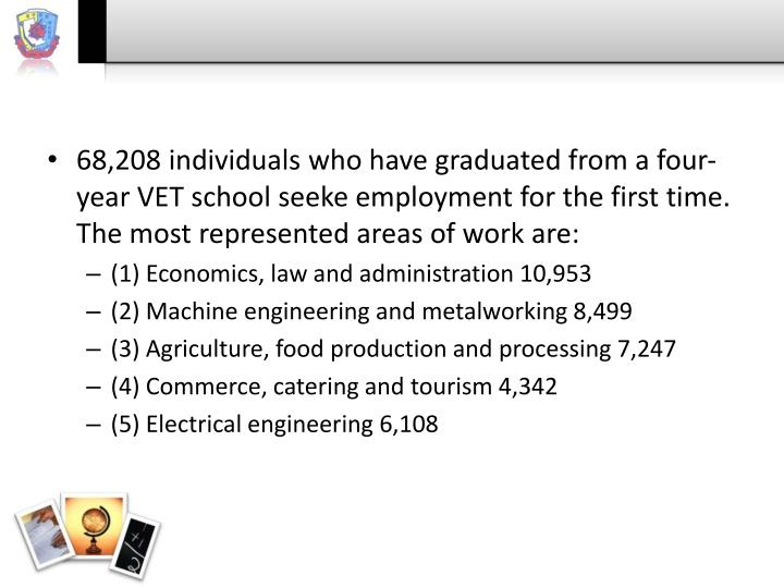68,208 individuals who have graduated from a four-year VET school seeke employment for the first time. The most represented areas of work are: