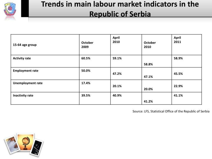 Trends in main labour market indicators in the Republic of Serbia
