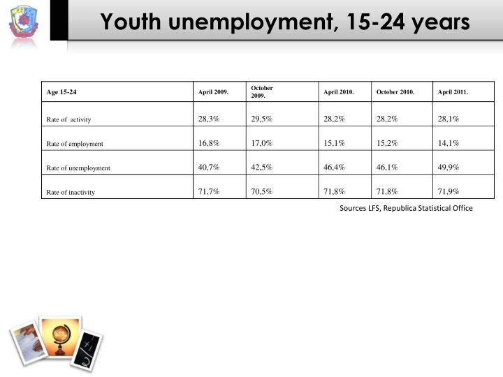 Youth unemployment, 15-24 years
