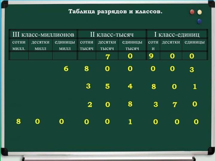 проверяем таблицы умножения