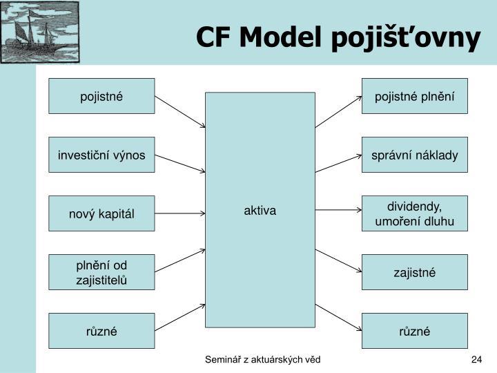 CF Model pojišťovny