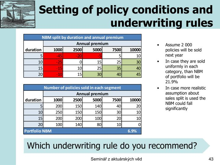 Setting of policy conditions and underwriting rules