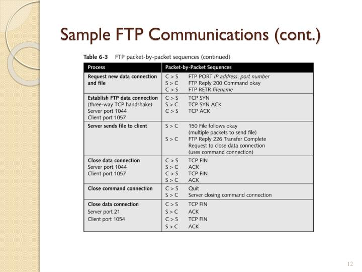 Sample FTP Communications (cont.)