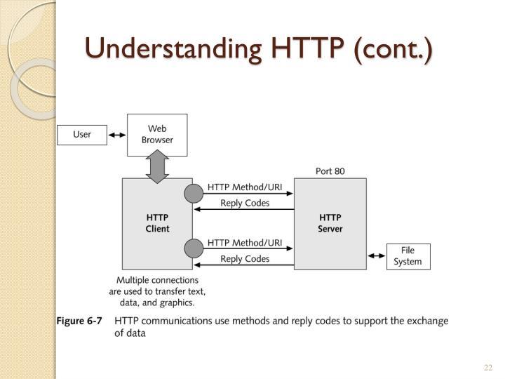 Understanding HTTP (cont.)