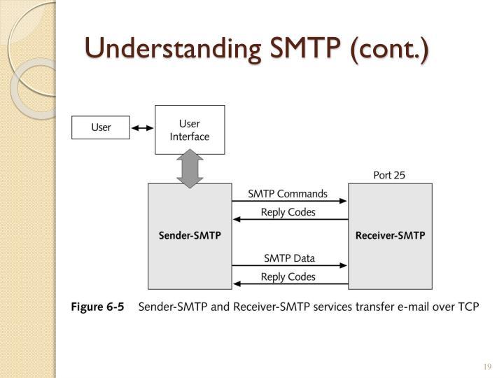 Understanding SMTP (cont.)