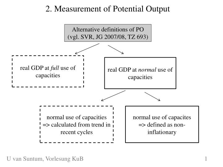 2 measurement of potential output