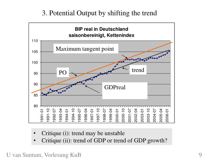 3. Potential Output by shifting the trend