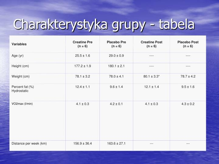 Charakterystyka grupy - tabela