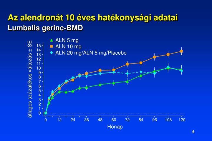 ALN 5 mg