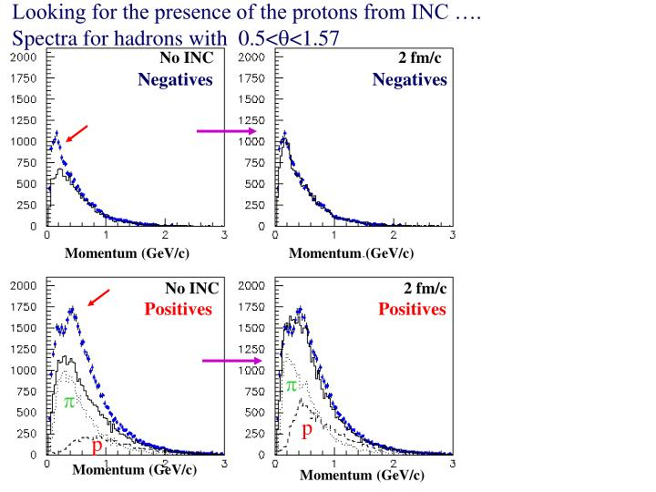 Looking for the presence of the protons from INC ….
