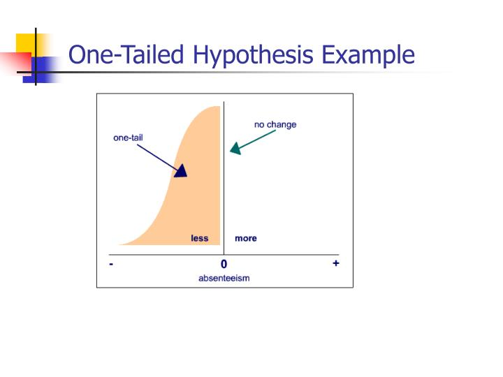 Write my tailed hypothesis