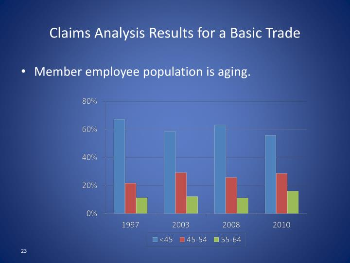 Claims Analysis Results for a Basic Trade