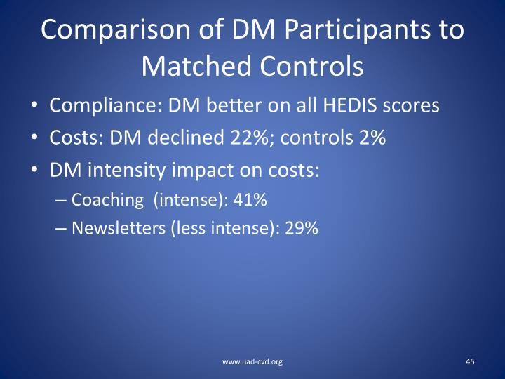 Comparison of DM Participants to Matched Controls