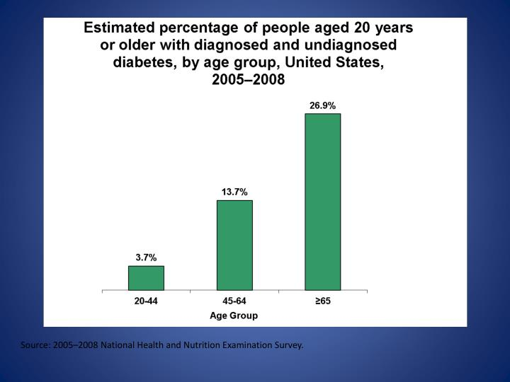 Source: 2005–2008 National Health and Nutrition Examination Survey.