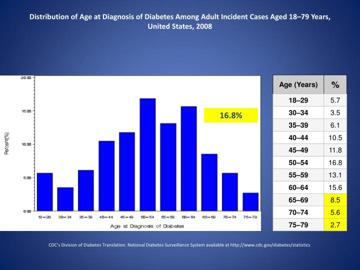 Distribution of Age at Diagnosis of Diabetes Among Adult Incident Cases Aged 18–79 Years, United States, 2008