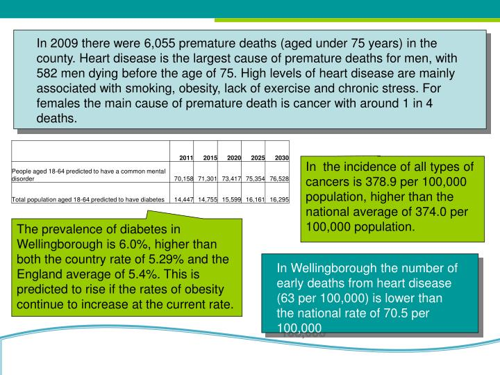 In 2009 there were 6,055 premature deaths (aged under 75 years) in the county. Heart disease is the largest cause of premature deaths for men, with 582 men dying before the age of 75. High levels of heart disease are mainly associated with smoking, obesity, lack of exercise and chronic stress. For females the main cause of premature death is cancer with around 1 in 4 deaths.