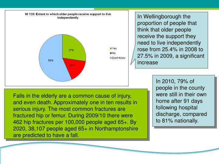 In Wellingborough the proportion of people that think that older people receive the support they need to live independently rose from 25.4% in 2008 to 27.5% in 2009, a significant increase
