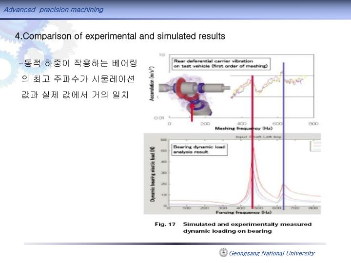 4.Comparison of experimental and simulated results