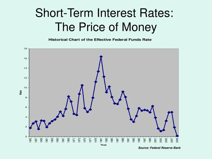 Short-Term Interest Rates: