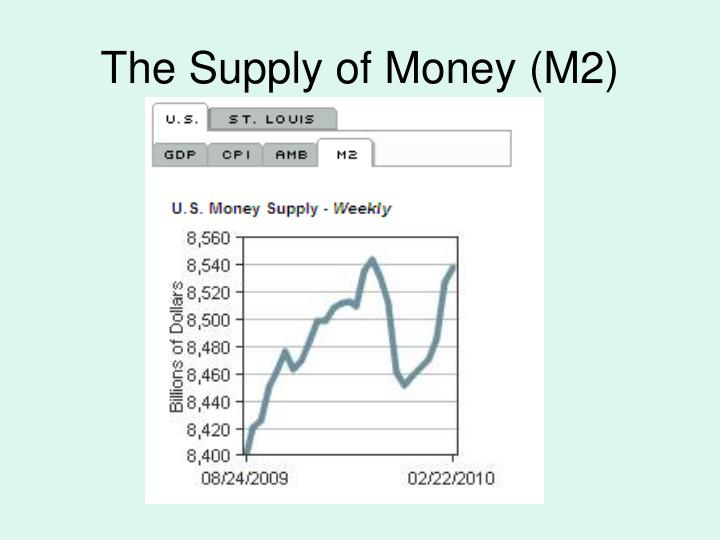 The Supply of Money (M2)