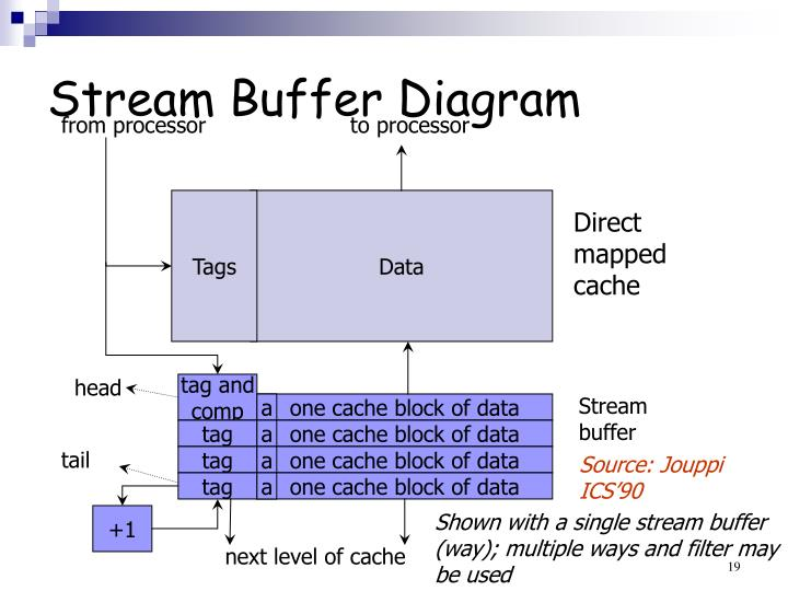 Stream Buffer Diagram