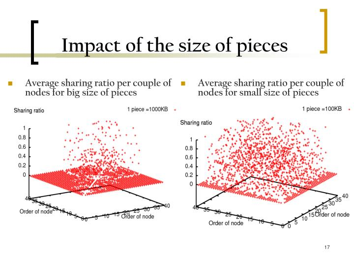 Impact of the size of pieces