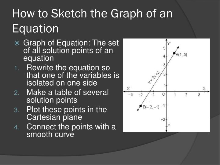 How to Sketch the Graph of an Equation