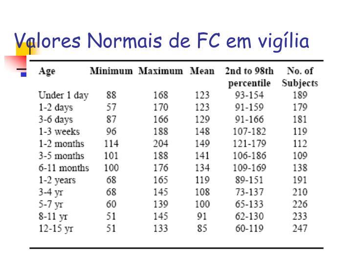 Valores Normais de FC em vigília