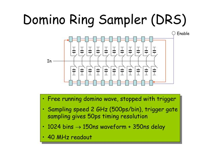 Domino Ring Sampler (DRS)