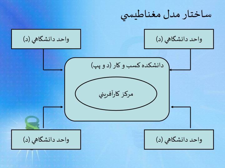 ساختار مدل مغناطيسي