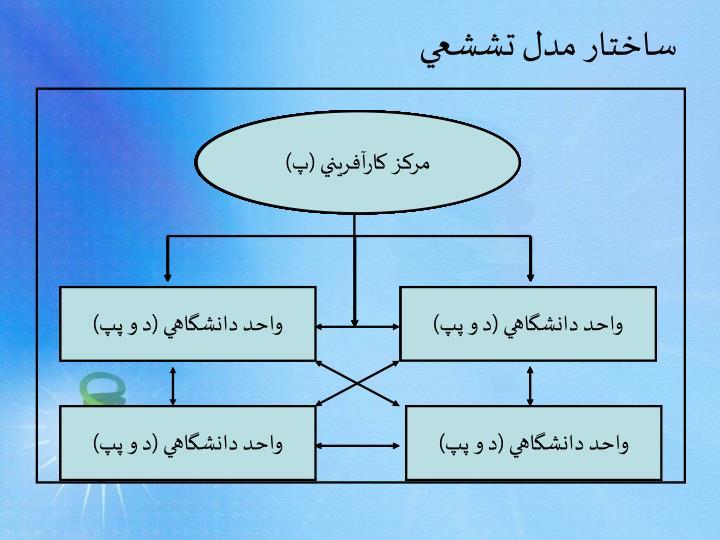 ساختار مدل تششعي