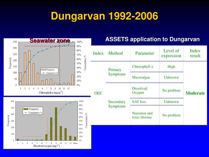 Dungarvan 1992-2006